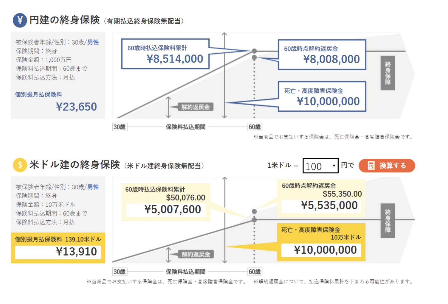 プルデンシャル生命「変額保険(終身型)(無配当)」を解説の図