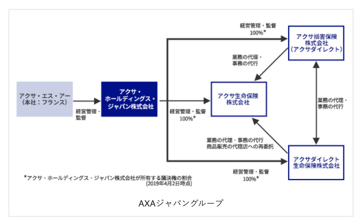 日本におけるAXAグループの事業活動