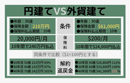 円建て保険VS外貨建て保険