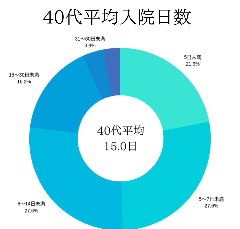 40代平均入院日数