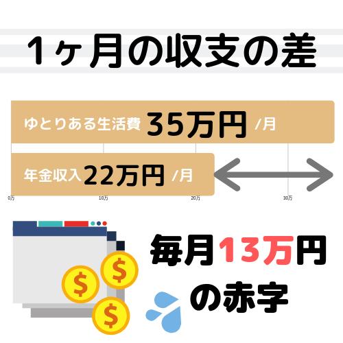 ゆとりある生活費35万から年金収入22万を引くと、毎月13万円も赤字!