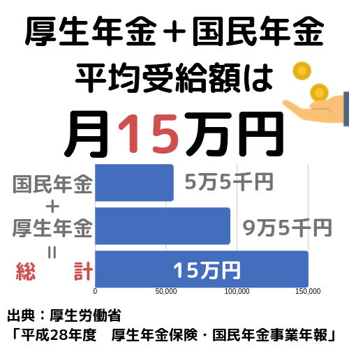 厚生年金+国民年金 平均受給額は月15万円