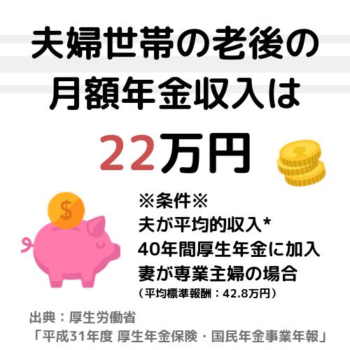 夫婦世帯の老後の月額 年金収入は約22万円