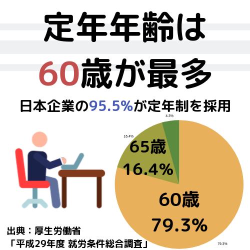 定年年齢は60歳が最多.日本の企業の95.5%が定年制を取り入れ、60歳定年が79.3%、65歳とする企業が16.4%となっています。