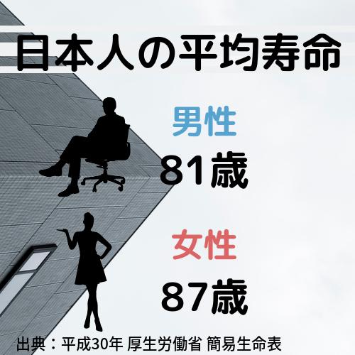 日本人の平均寿命 平成30年 男性81歳 女性87歳