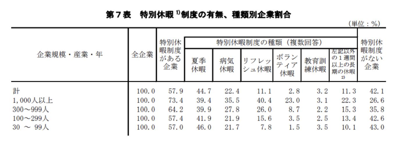 厚労省「平成25年度就労条件総合調査」より抜粋